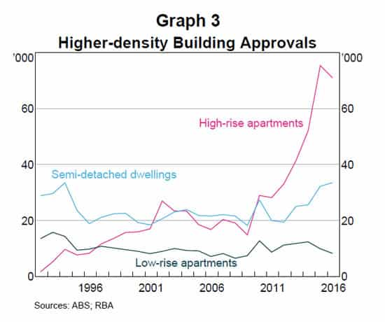 Higher Density Building Approvals 1996-2006